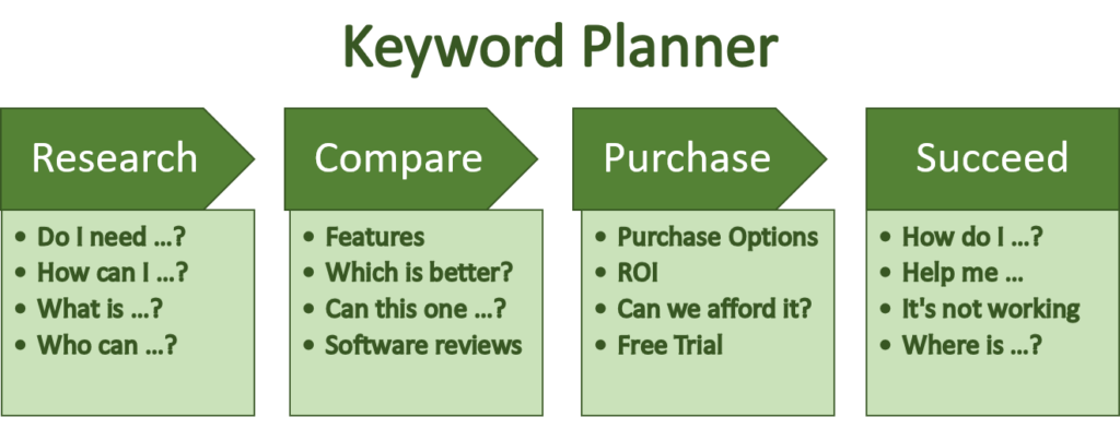 Keyword planner for the four stages of buyer intent: Research, Compare, Purchase, and Succeed