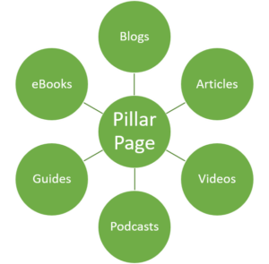 Diagram of a pillar page and content cluster